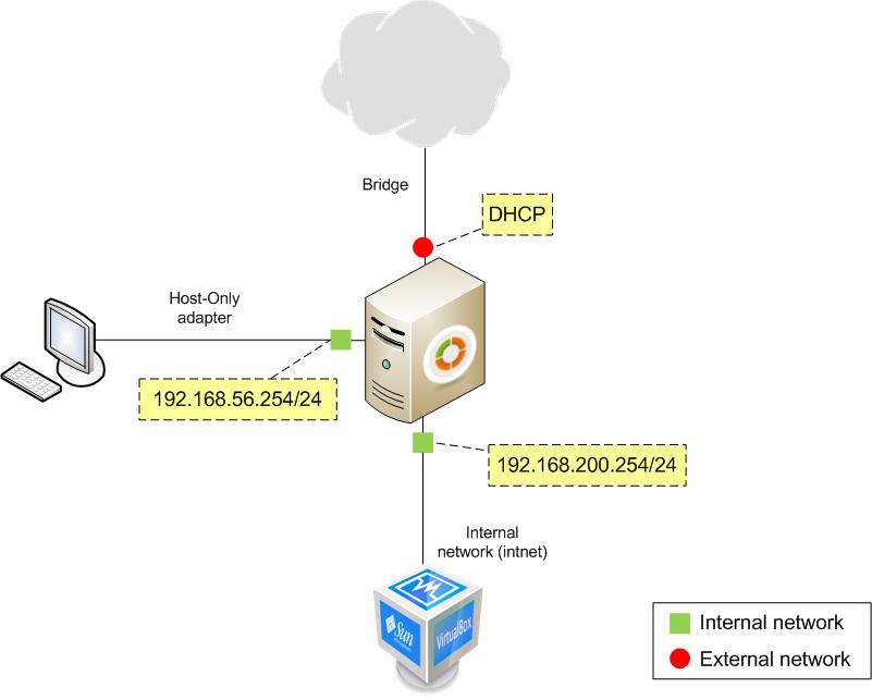 Appendix B: Advanced network scenarios — Zentyal 2 0 documentation