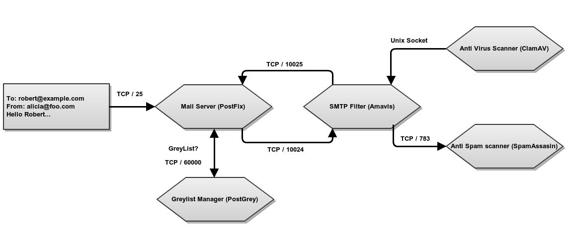 Mail filter — Zentyal 6 0 Documentation