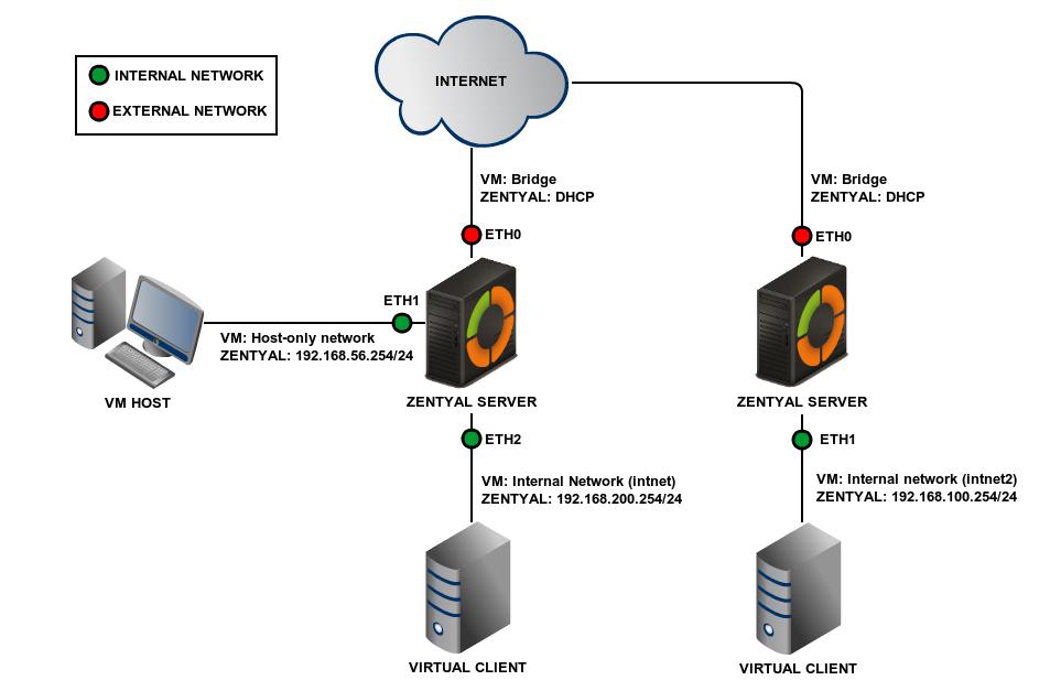 Appendix B: Advanced network scenarios — Zentyal 6 0 Documentation