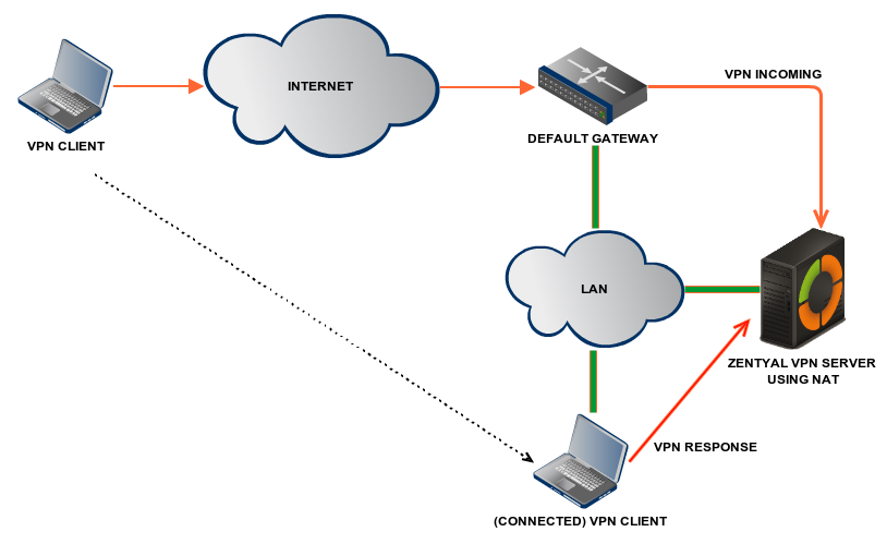 VPN Server Using NAT To Become The Gateway For Connection